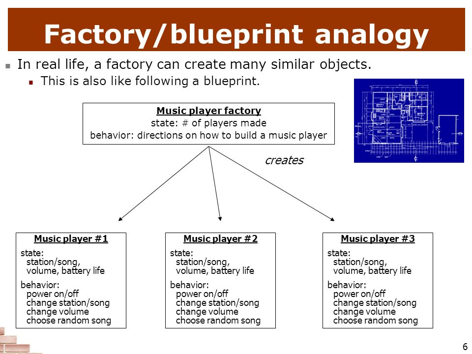Factory/blueprint analogy