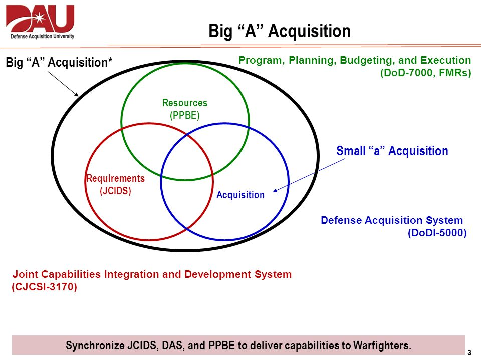 Capability Data Acquisition System : Defense acquisition system ppt download