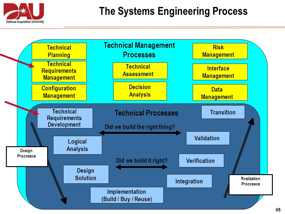 Defense Acquisition System Ppt Download