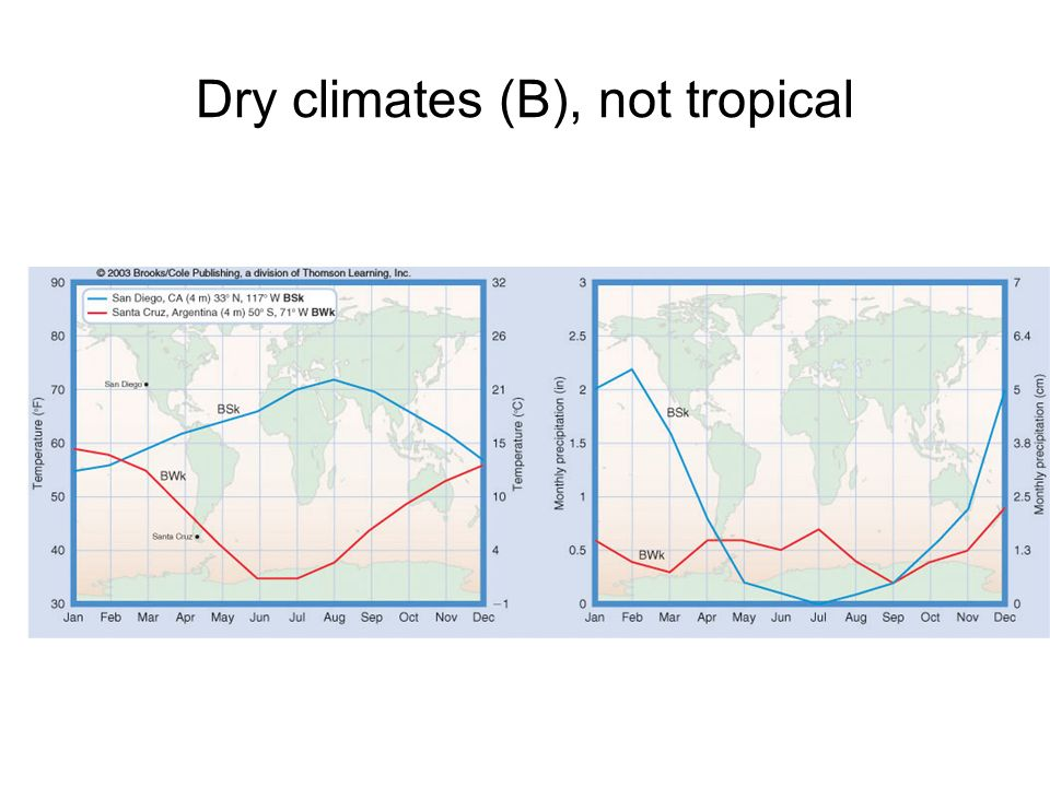 Dry climates (B), not tropical