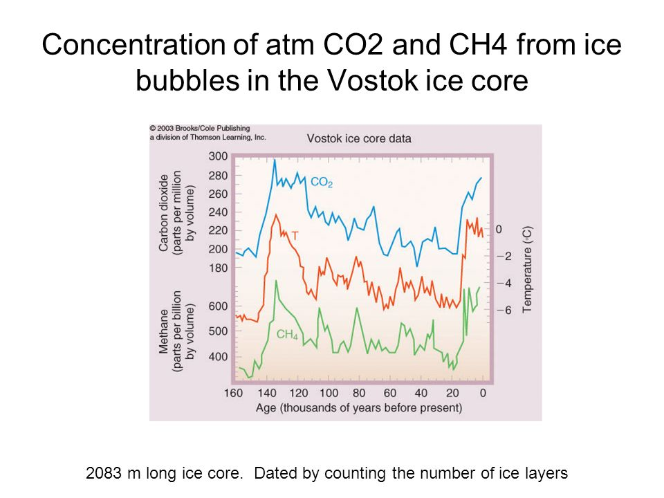 Concentration of atm CO2 and CH4 from ice bubbles in the Vostok ice core