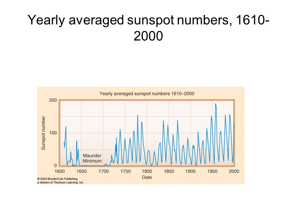 Yearly averaged sunspot numbers,