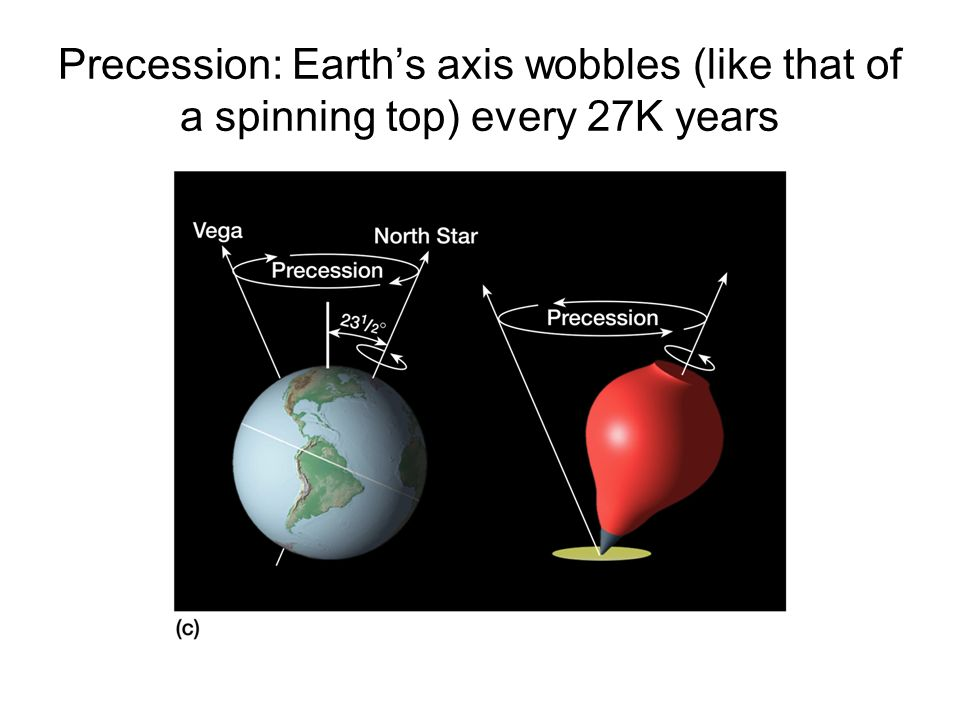 Precession: Earth's axis wobbles (like that of a spinning top) every 27K years