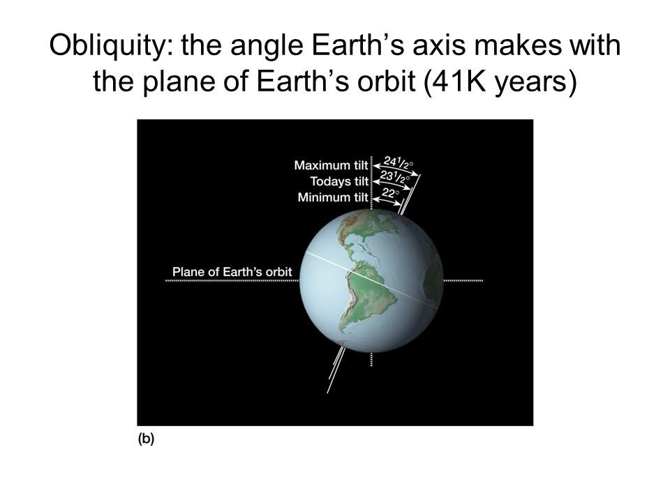Obliquity: the angle Earth's axis makes with the plane of Earth's orbit (41K years)
