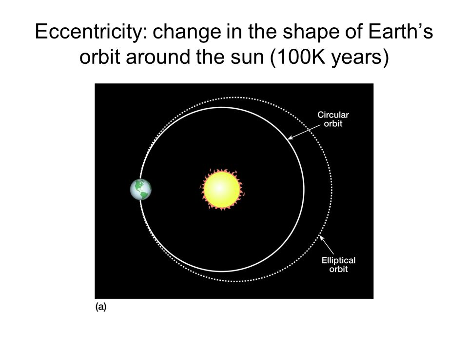 Eccentricity: change in the shape of Earth's orbit around the sun (100K years)