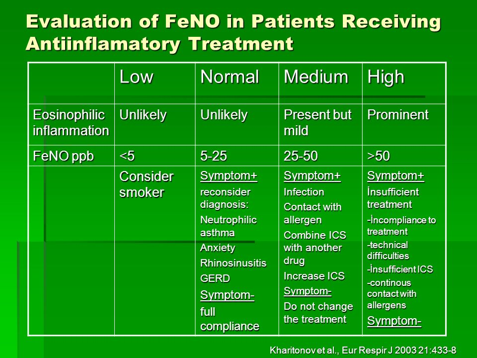 Asthma Control Test Act Scores And Feno Correlation