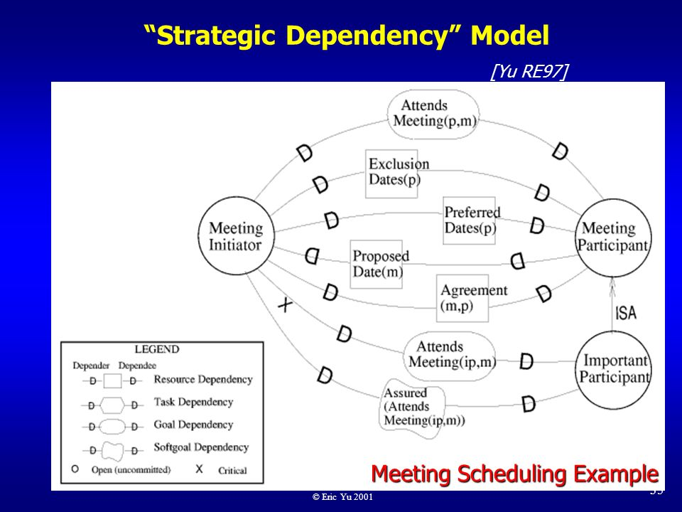 meeting scheduler requirements engineering A job utility and size-based scheduler for meeting  and in order to satisfy the client's job requirements, scheduler  and communication engineering.