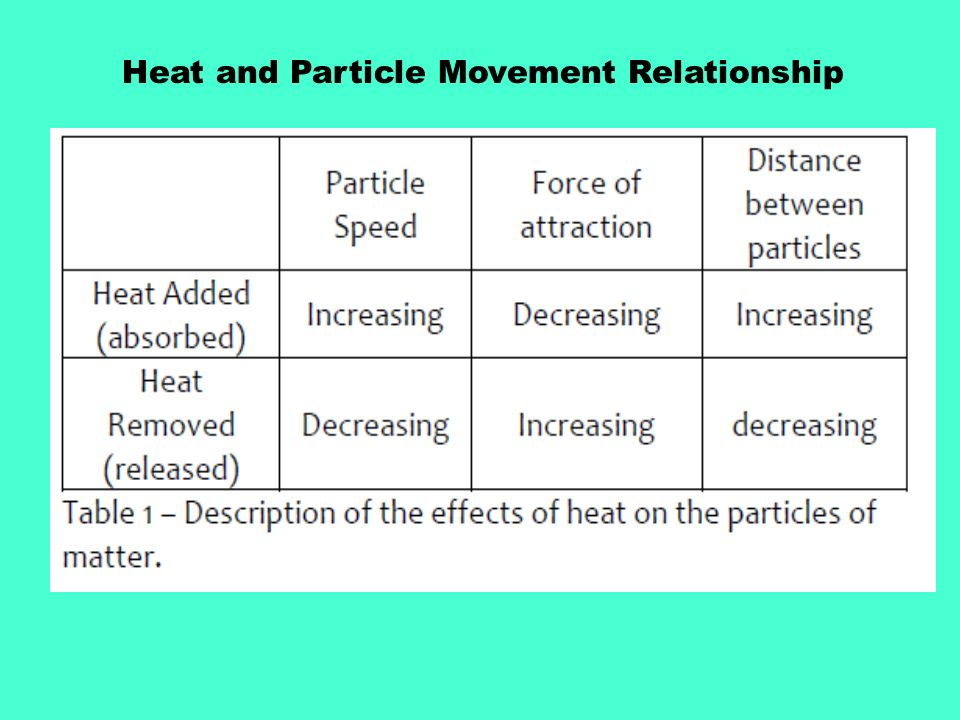 heat and power relationship communication