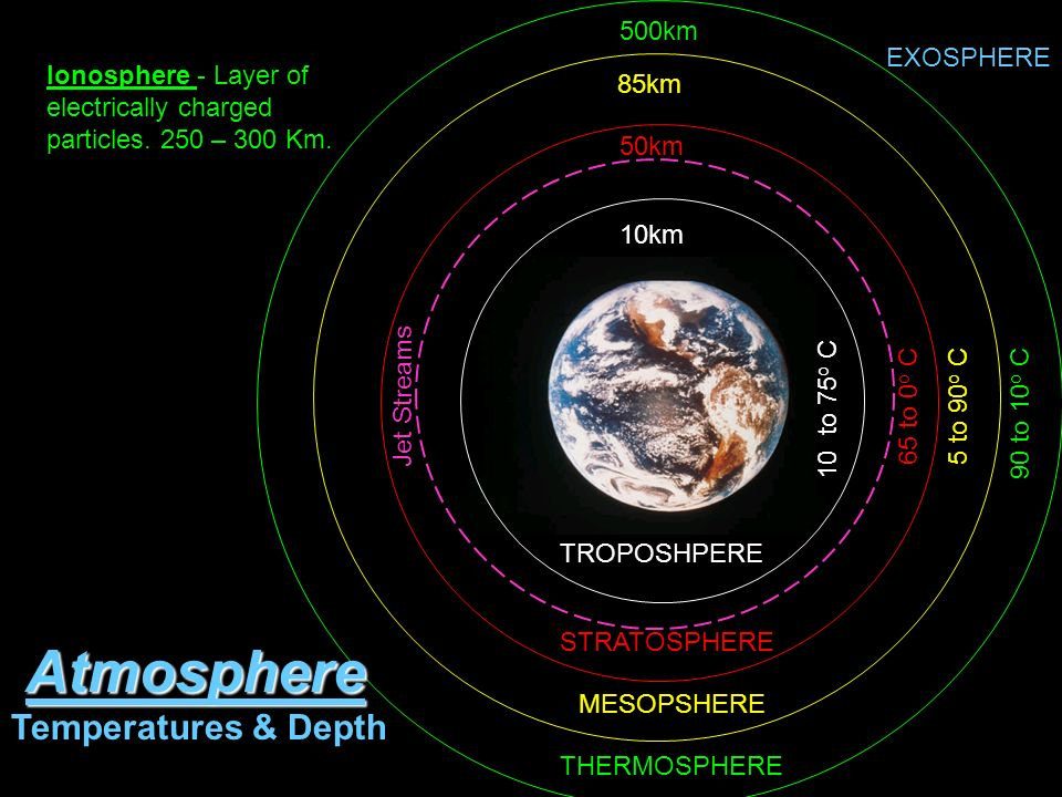 Atmosphere Winds Ppt Download