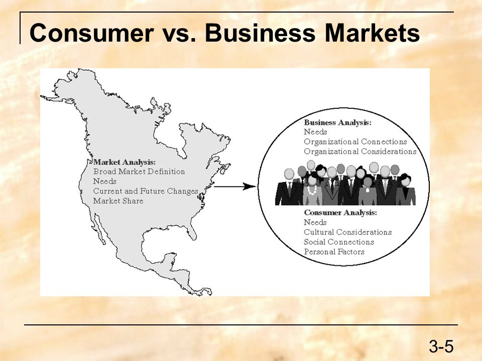 business market vs consumer market Business industry - marketwatch offers the latest retail industry news and articles read comprehensive industry market reports online at our site.
