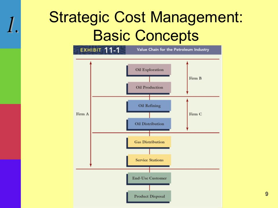 basic concept of strategic management Basic cost management concepts  serving as the basis for tactical and strategic decisions  an activity is a basic unit of work performed within an organization.