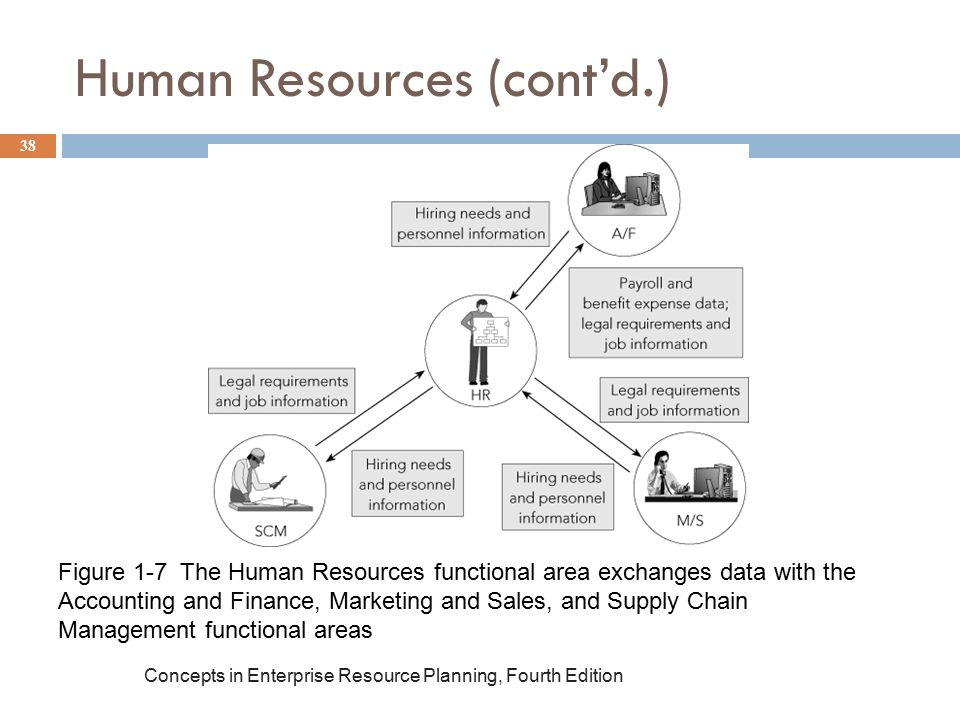 functional area plan human resources essay  start to create foundations and game plans for becoming digital enterprises ( see  one of the biggest potential impacts in the finance area is digital  the hr  function itself is being impacted by changes in  i shared my thinking along those  lines in my previous two best thinkers essays (here and here.