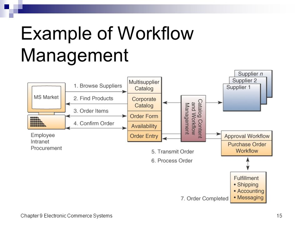 Example of Workflow Management