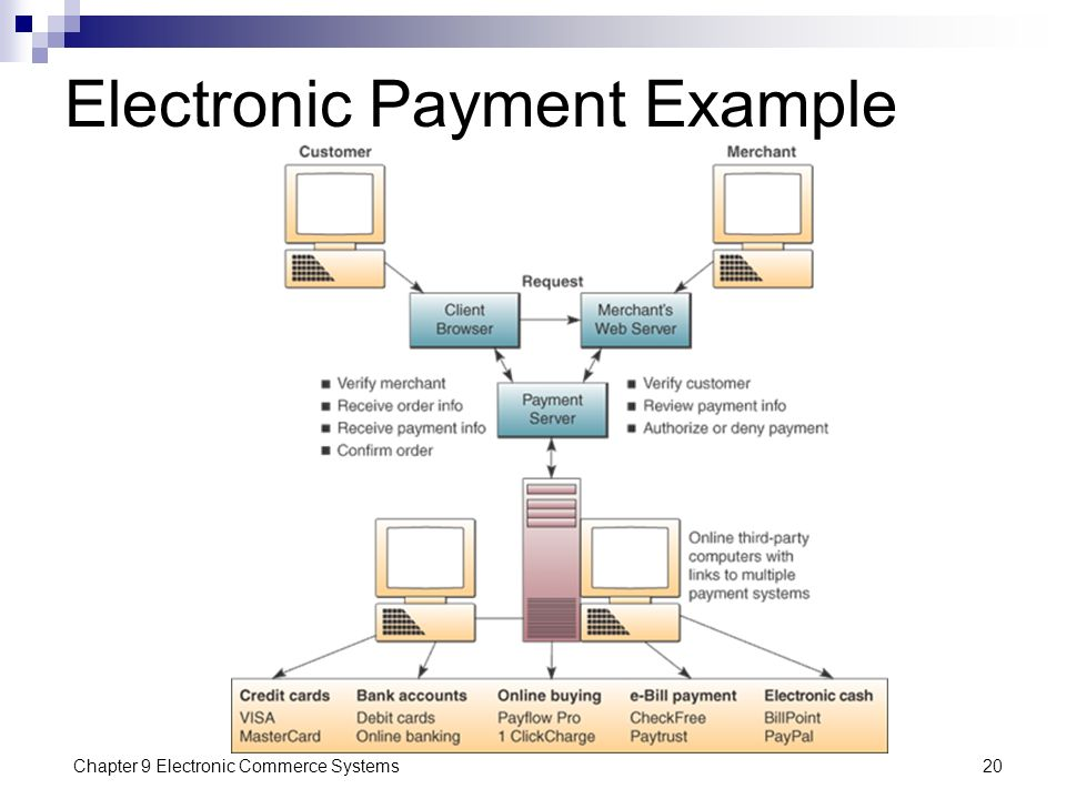 Electronic Payment Example