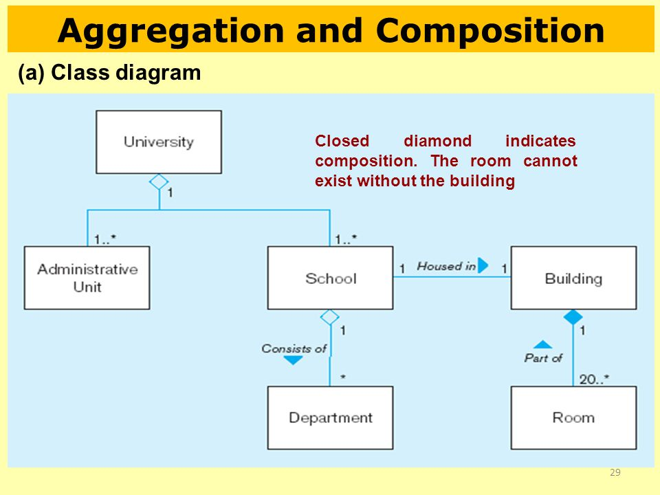 Object oriented data modeling ppt video online download aggregation and composition ccuart Choice Image
