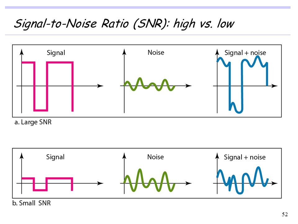 Signal To Noise Ratio Berechnen : physical layer data and signals ppt download ~ Themetempest.com Abrechnung