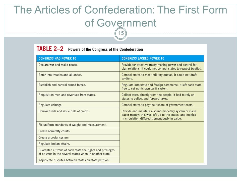 Chapter Two: The Constitution. - ppt download