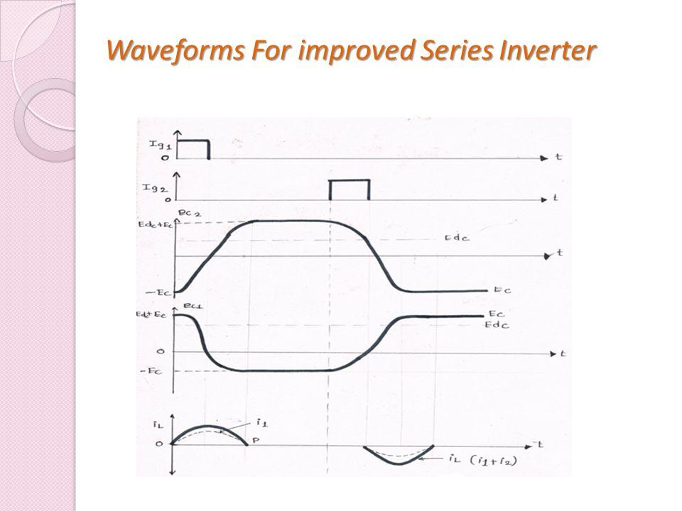Waveforms For improved Series Inverter