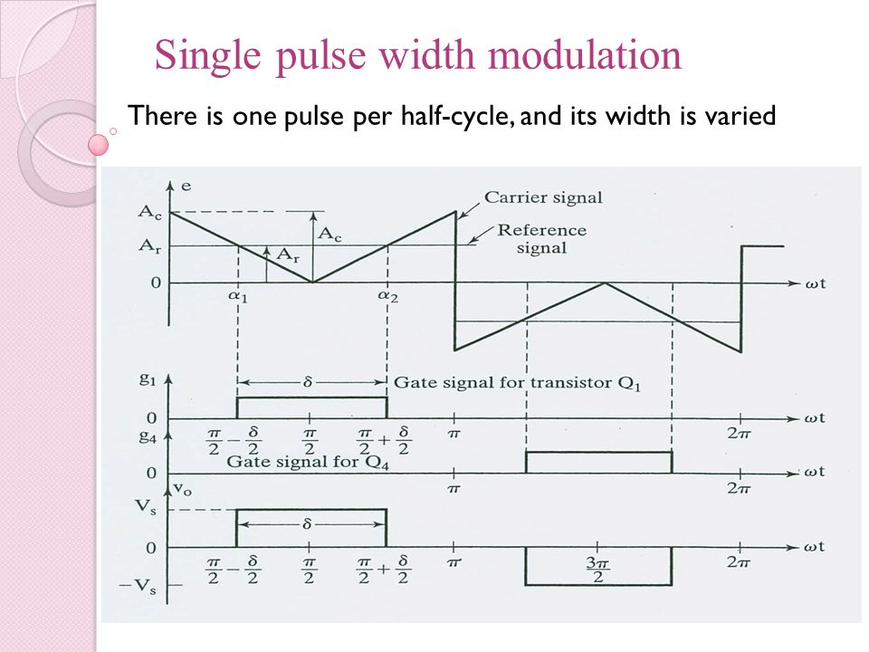 Single pulse width modulation There is one pulse per half-cycle, and its width is varied