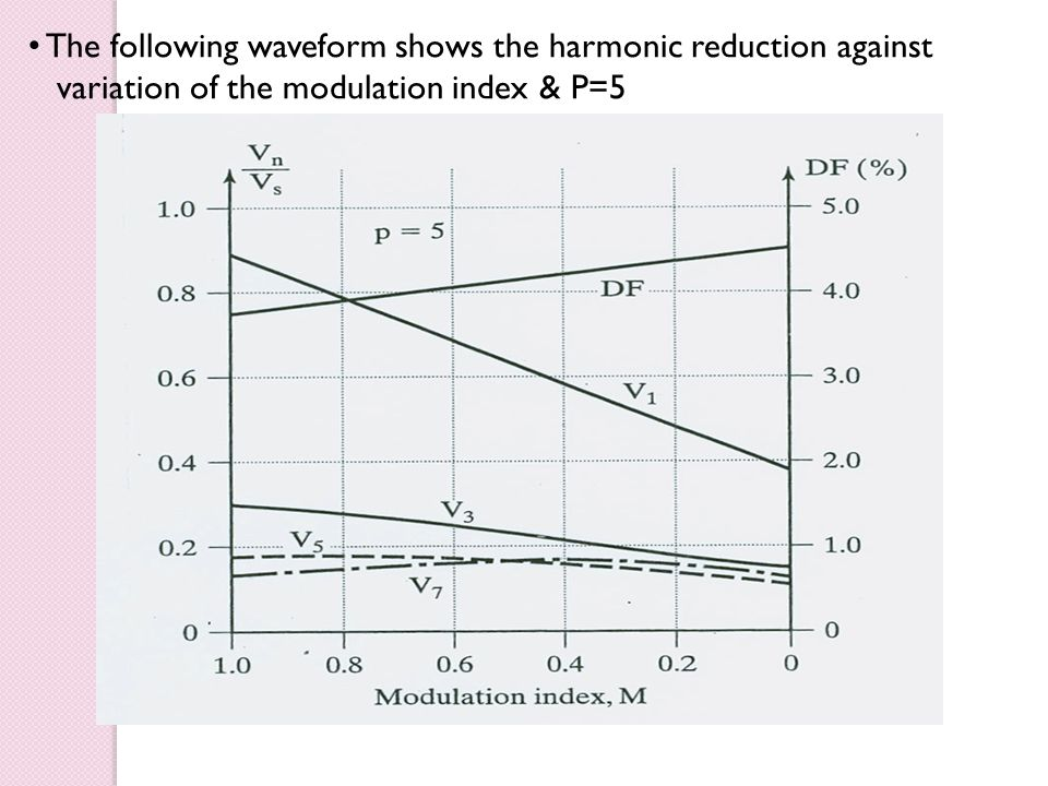 The following waveform shows the harmonic reduction against