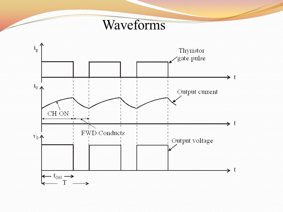 Power Electronics Waveforms