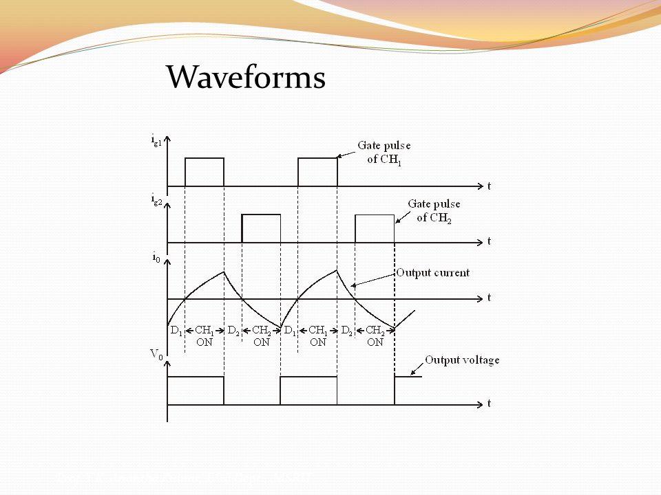 Power Electronics Waveforms Prof. T.K. Anantha Kumar, E&E Dept., MSRIT