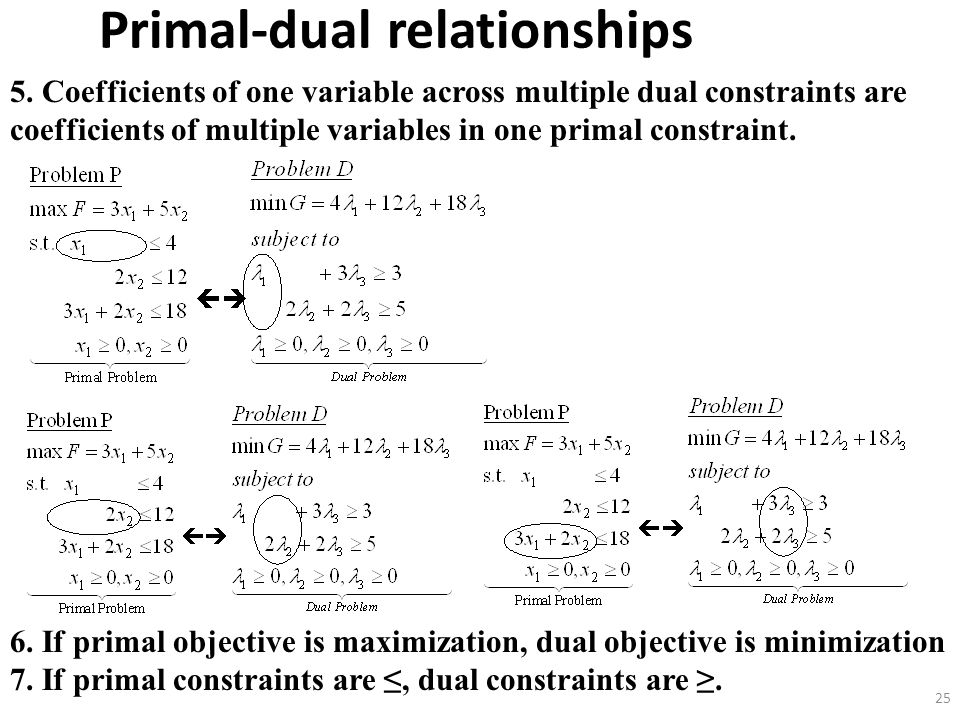 primal dual Primal-dual decomposition can offer also better computational time than  traditional decomposition techniques, such as benders decomposition.