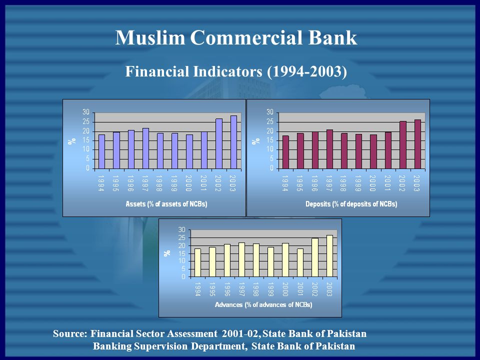 muslim commercial bank Iban codes for calculate international bank account number in pakistan information about iban implementation, benefits and swift/bic codes.