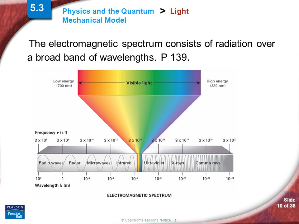5.3 Light. The electromagnetic spectrum consists of radiation over a broad band of wavelengths. P 139.