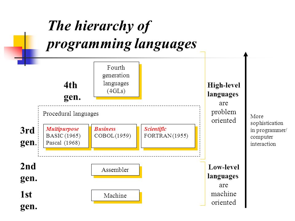 language comparison of fortran and pascal Read this technology research paper and over 88,000 other research documents fortran and pascal paper learning team project language comparison of fortran and pascal by: peter ryan richard zultak brendt lozen university of phoenix.