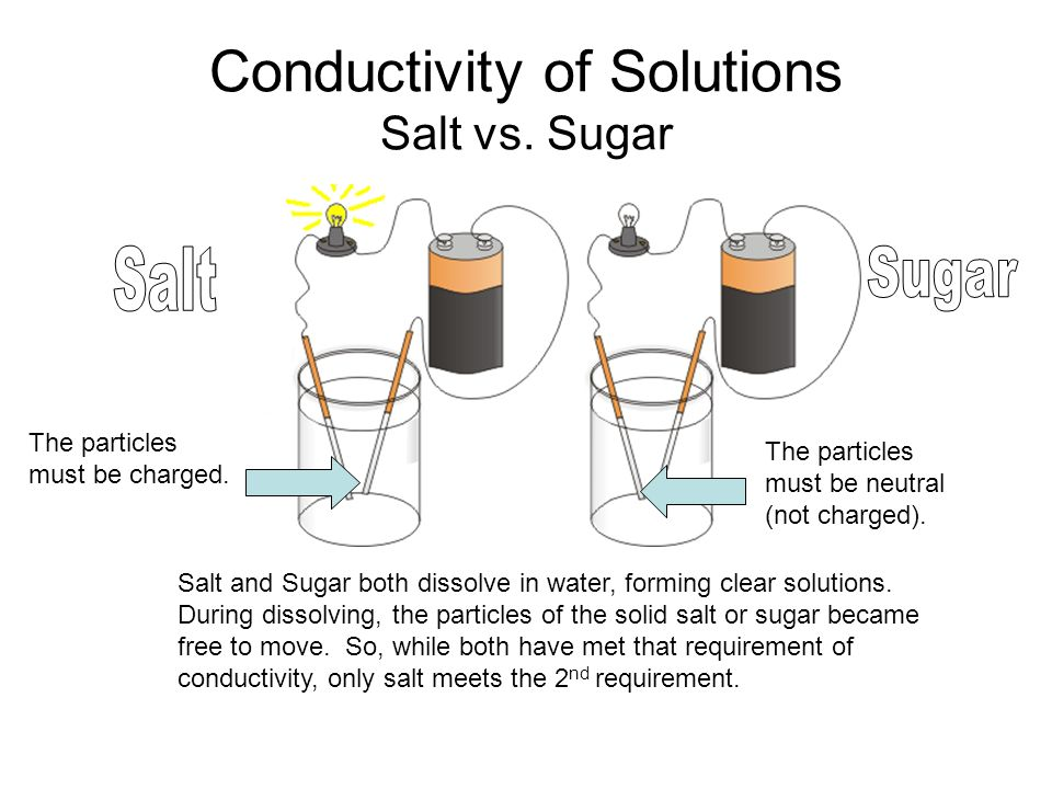 Conductivity Of Water : Ionic vs covalent compounds ppt video online download