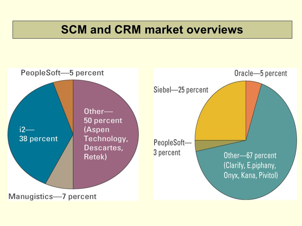 crm and scm Erp having integrated scm helps a company to improve its overall performance features and benefits of supply chain management.