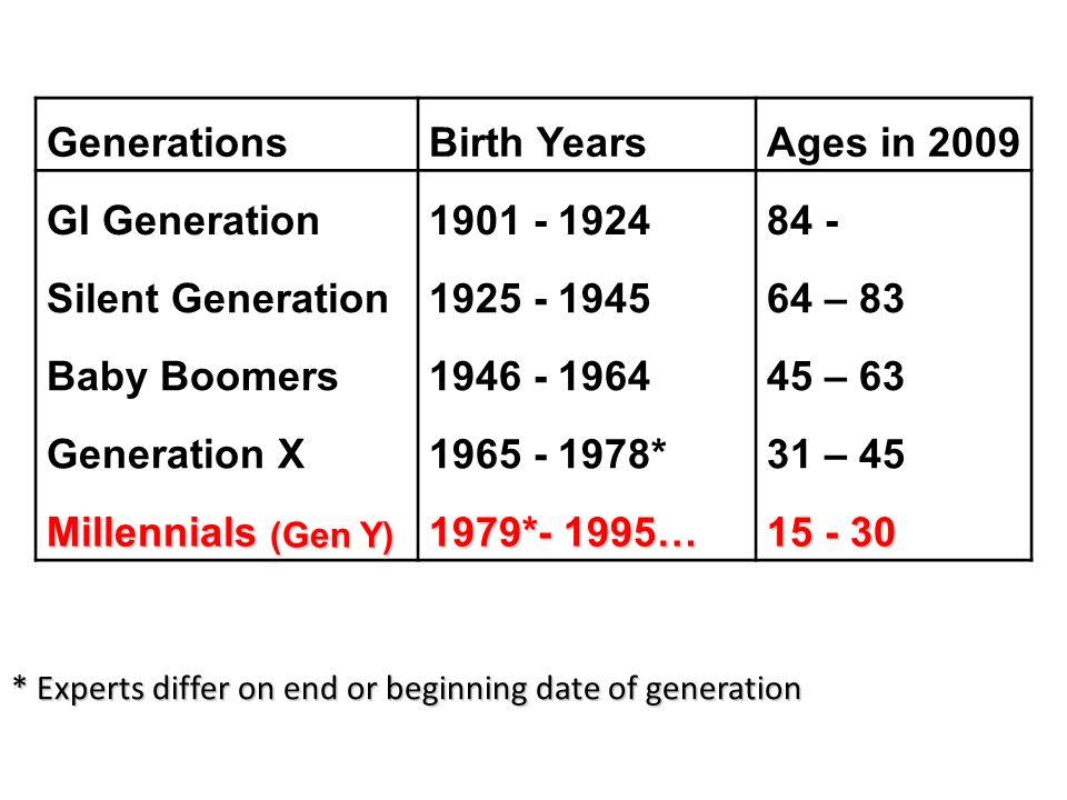 Generation y dating in Australia