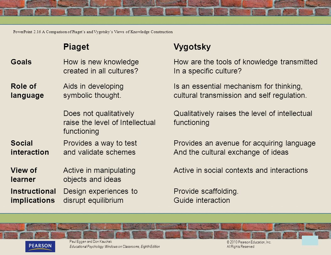 Chapter 2 development of cognition and language ppt video 23 piaget biocorpaavc Image collections
