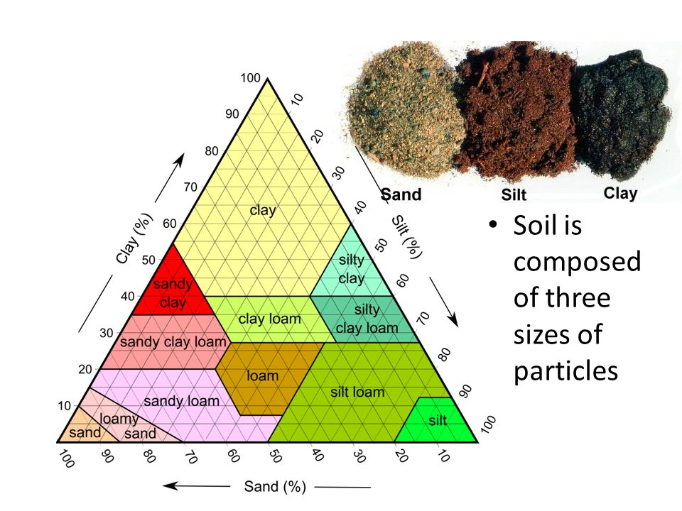 explain the causes of soil degradation ppt download