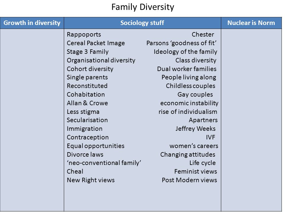 Sociology and Cultural Diversity