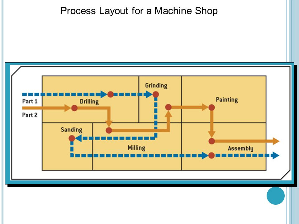 machine shop process