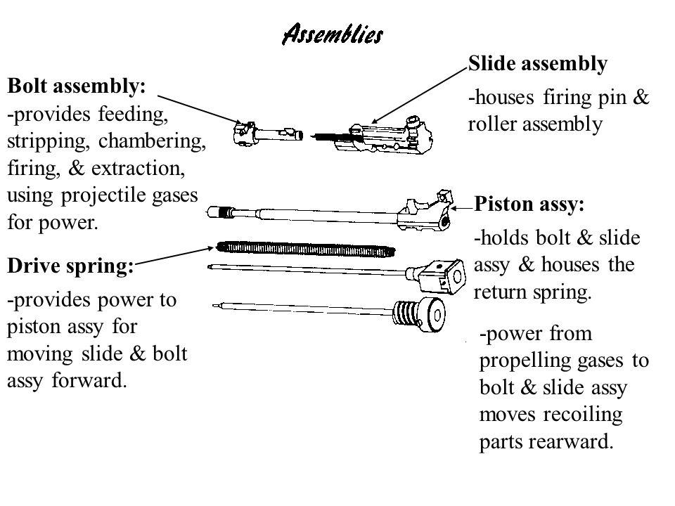 Slide assembly Bolt assembly: -houses firing pin & roller assembly.