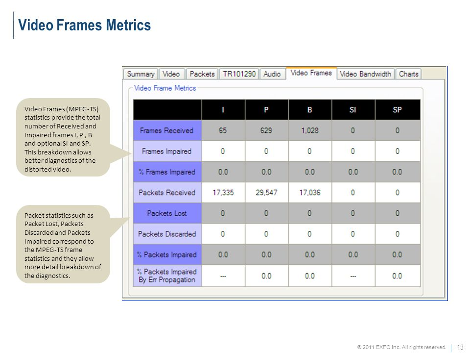 Video Frames Metrics
