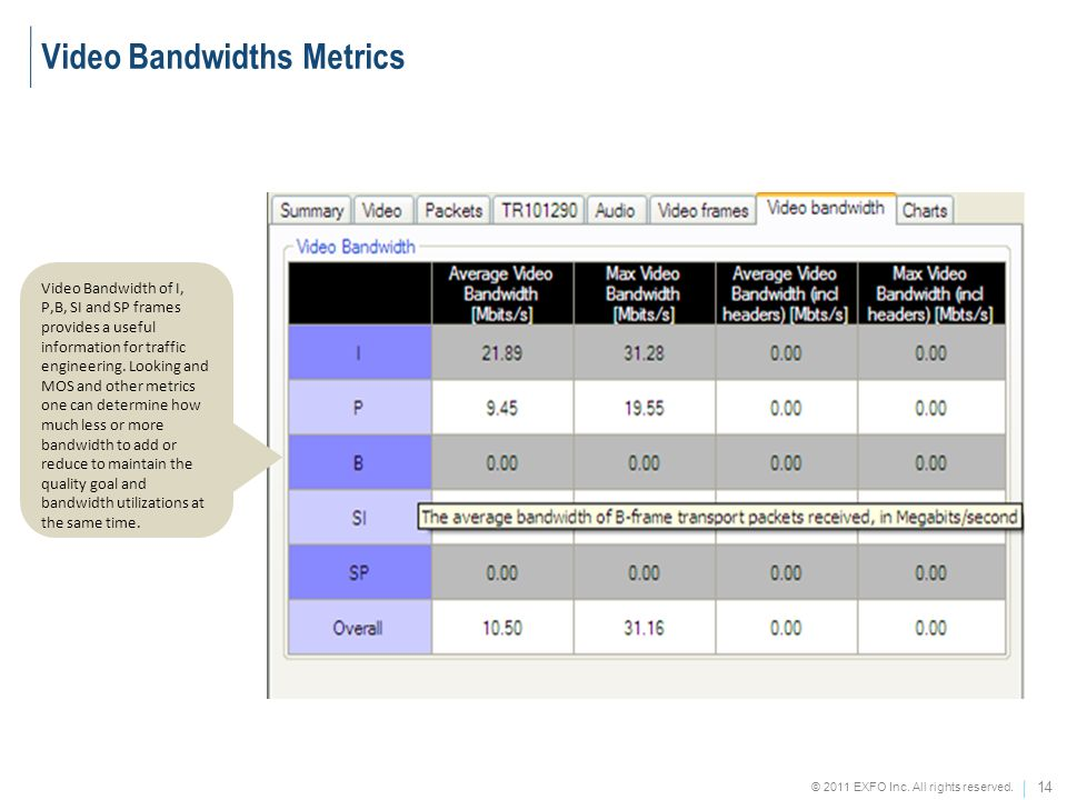 Video Bandwidths Metrics