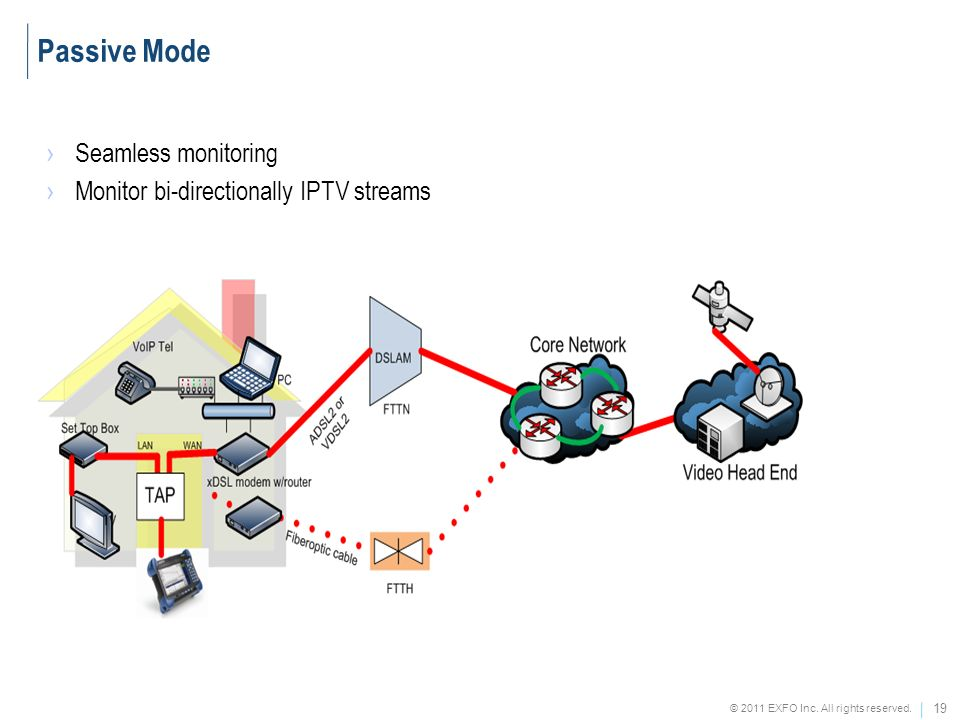 Passive Mode Seamless monitoring Monitor bi-directionally IPTV streams