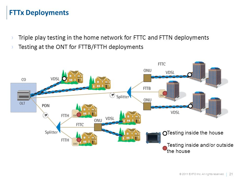 FTTx Deployments Triple play testing in the home network for FTTC and FTTN deployments. Testing at the ONT for FTTB/FTTH deployments.