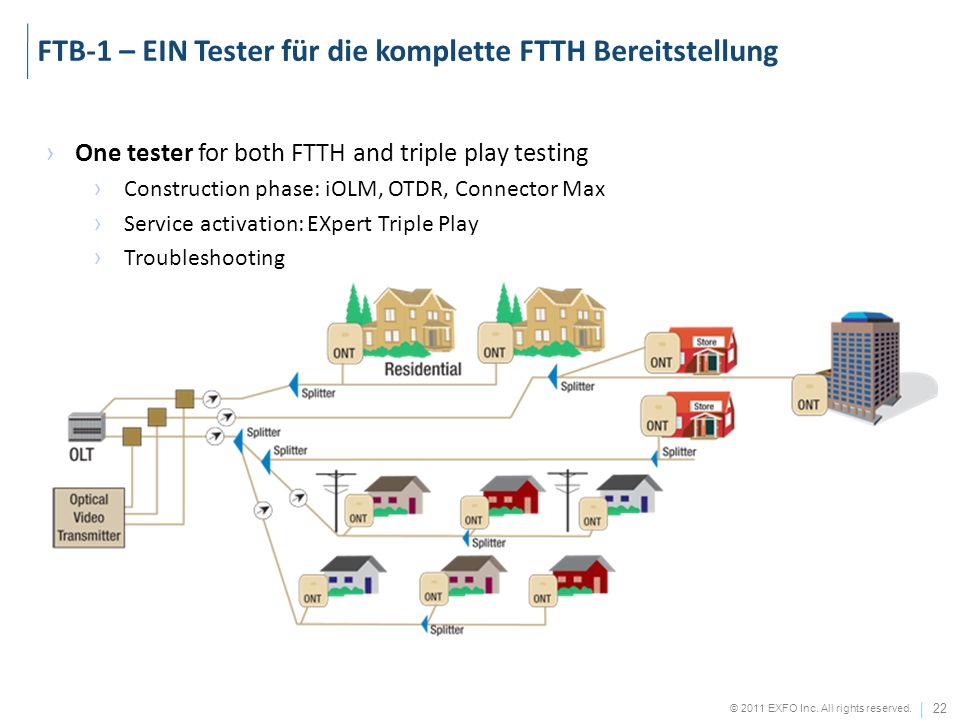FTB-1 – EIN Tester für die komplette FTTH Bereitstellung
