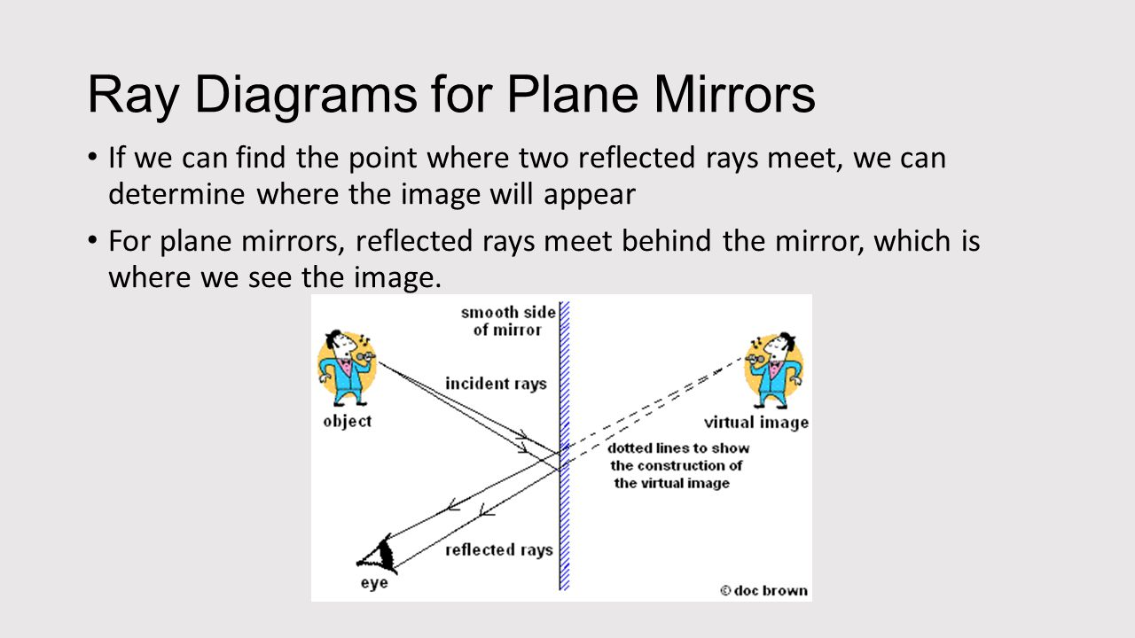 Ray diagrams for plane mirrors ppt download ray diagrams for plane mirrors pooptronica Choice Image