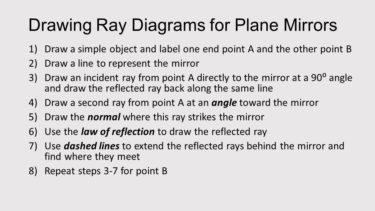 Ray diagrams for plane mirrors ppt download drawing ray diagrams for plane mirrors pooptronica Choice Image