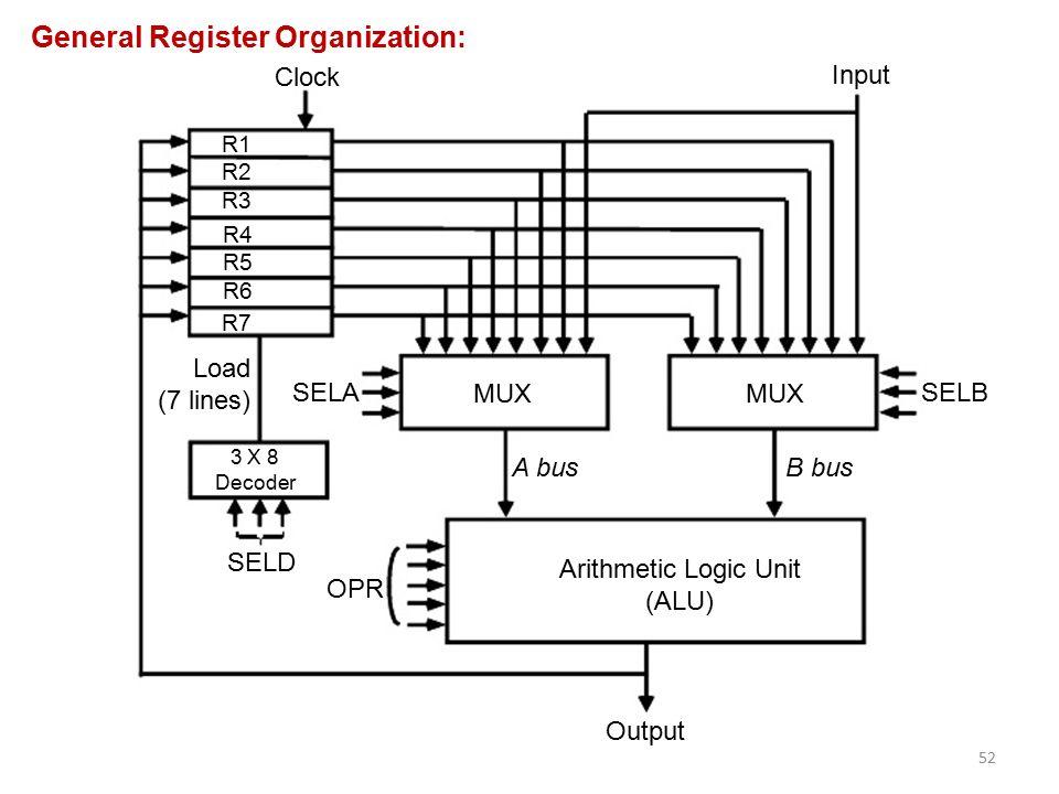 computer architecture  u0026 organization