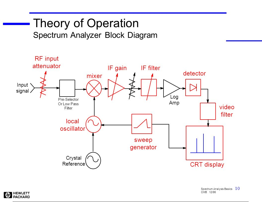 spectrum analyzer 9 khz ghz - ppt download, Wiring block