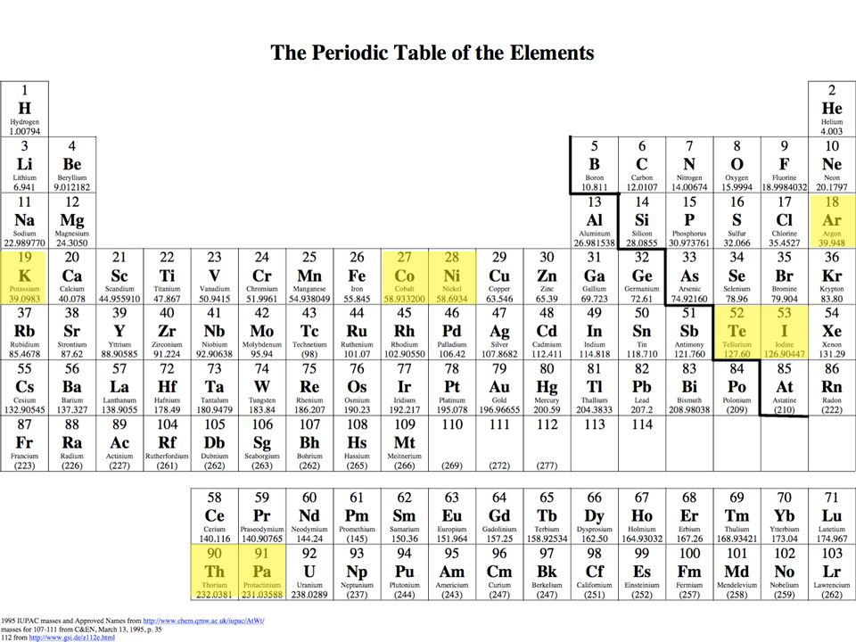 The periodic table highlights from the history of an icon ppt 27 atomic weight reversals in the periodic table urtaz Choice Image