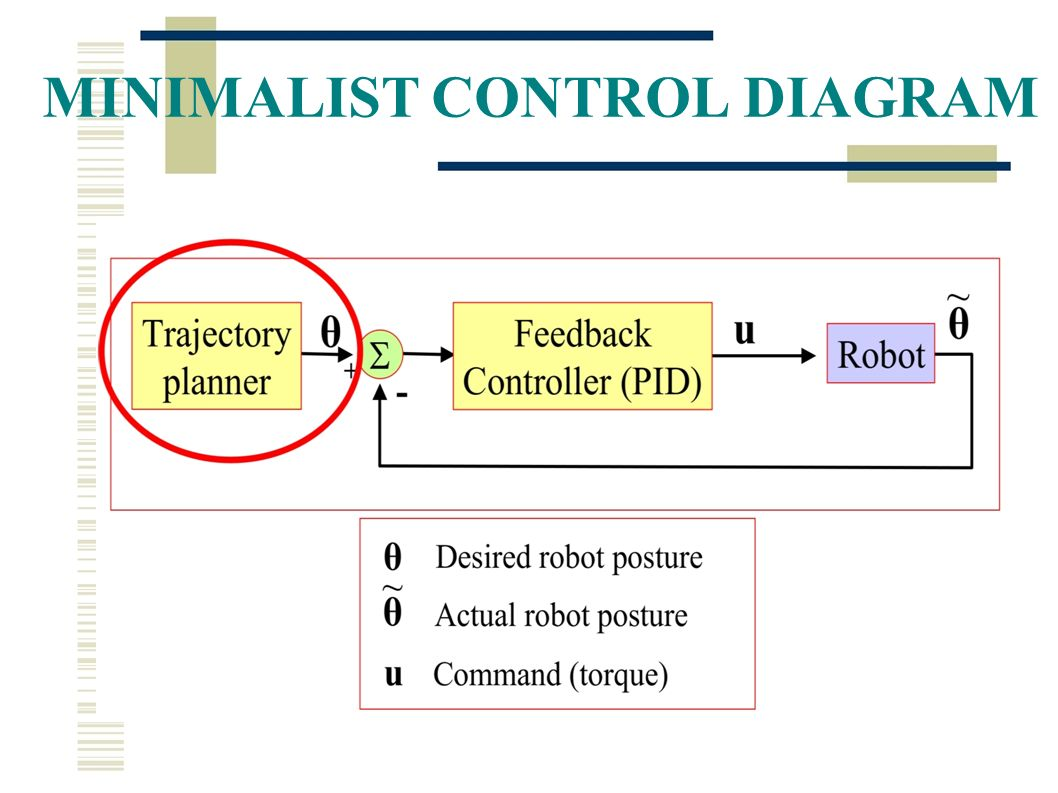 Define Pid Diagram Explore Schematic Wiring Schematics Zmp Based Locomotion Robotics Course Lesson Ppt Video Online Download Control Theory Orifice Plate