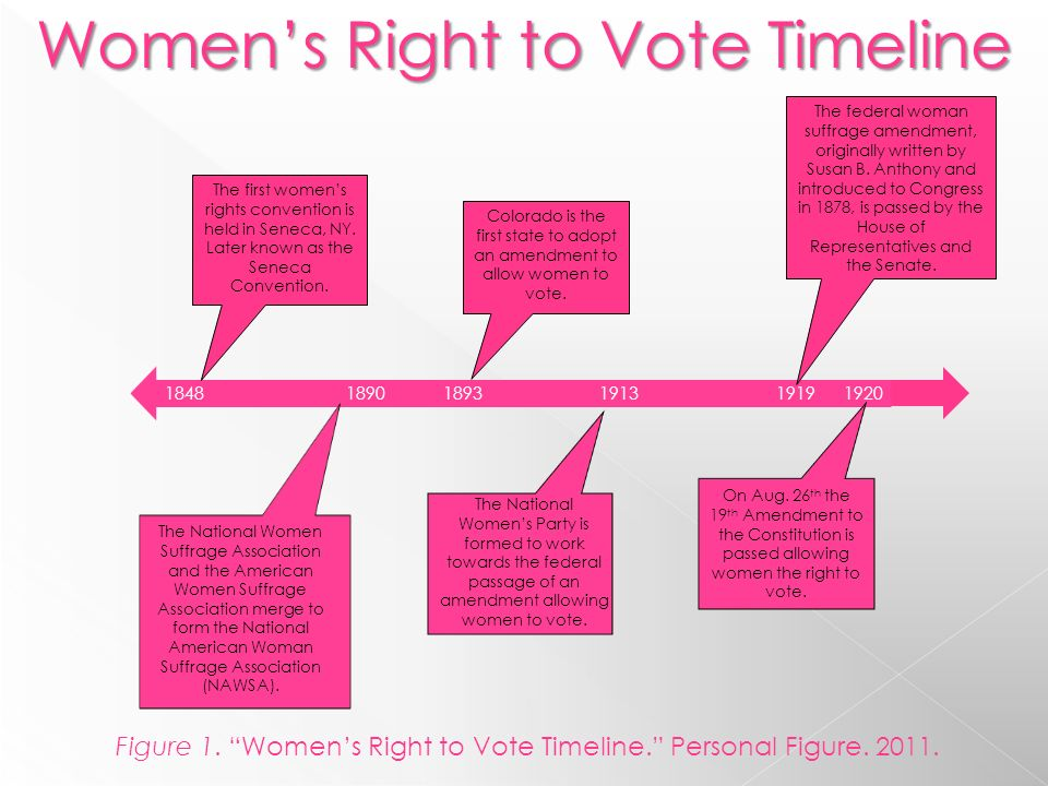 women s right to vote As the french political scientist janine mossuz-lavau recently remarked, france  is one of the last countries in europe to have accorded women the right to vote.